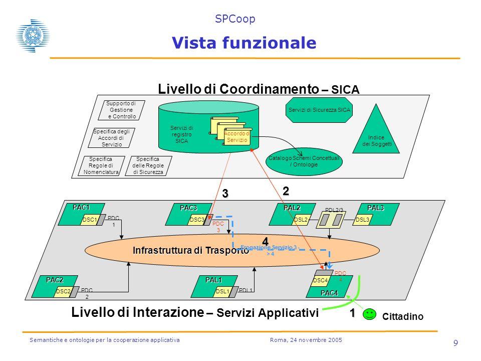 Semantiche e ontologie per la cooperazione applicativa Roma, 24 novembre 2005 9 Infrastruttura di Trasporto PAC1 DSC1 PAC2 DSC2 PAL2 DSL2 PAL3 DSL3 PAL1 DSL1 PAC3 DSC3 PAC4 DSC4 Livello di Coordinamento – SICA Livello di Interazione – Servizi Applicativi PDC 1 PDC 2 PDC 3 Erogazione Servizio 3 - > 4 PDL1 PDC 4 Supporto di Gestione e Controllo Indice dei Soggetti Specifica degli Accordi di Servizio Specifica Regole di Nomenclatura Catalogo Schemi Concettuali / Ontologie Servizi di Sicurezza SICA Accordo di Servizio Servizi di registro SICA Specifica delle Regole di Sicurezza PDL2/3 Cittadino 1 3 4 2 Vista funzionale SPCoop