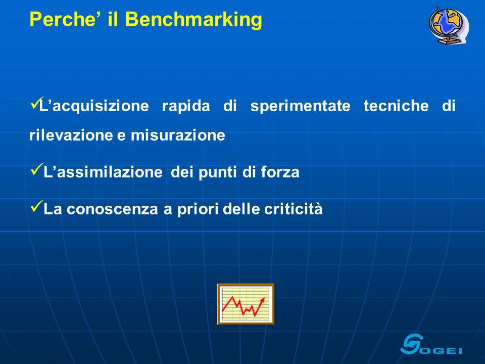 Lambito del Benchmarking Due diversi ambiti dindagine: Soddisfazione del cliente Soddisfazione del contribuente