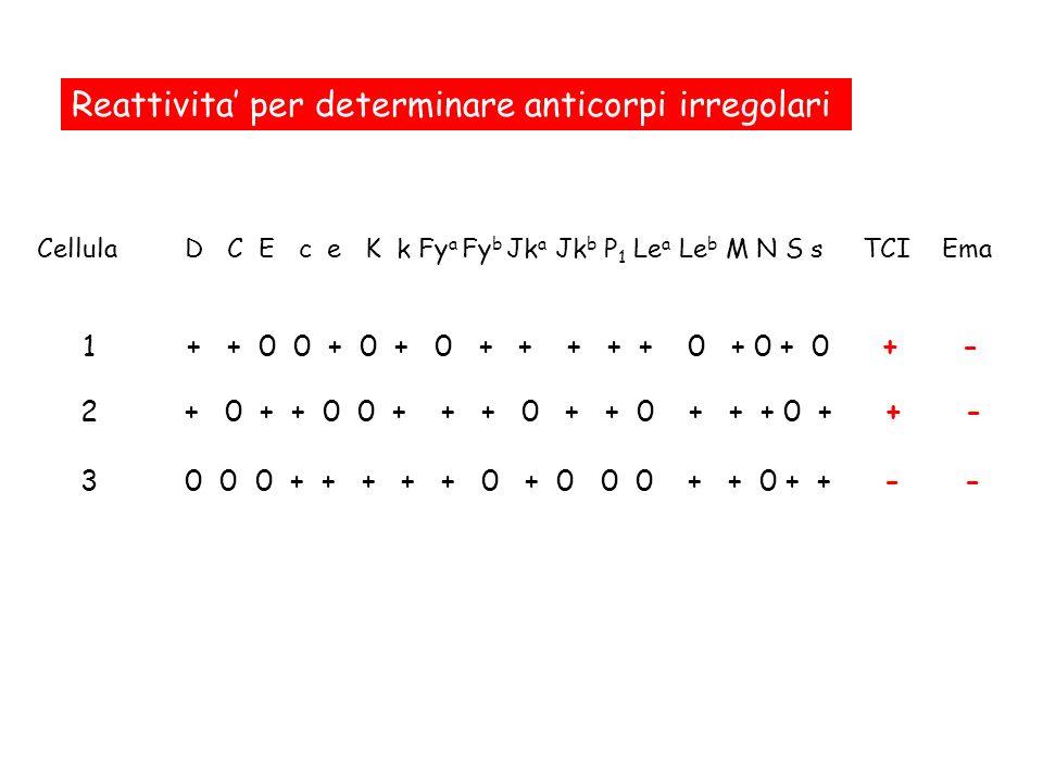 Reattivita per determinare anticorpi irregolari 1+ + 0 0 + 0 + 0 + + + + + 0 + 0 + 0 + - 2+ 0 + + 0 0 + + + 0 + + 0 + + + 0 + + - 30 0 0 + + + + + 0 +
