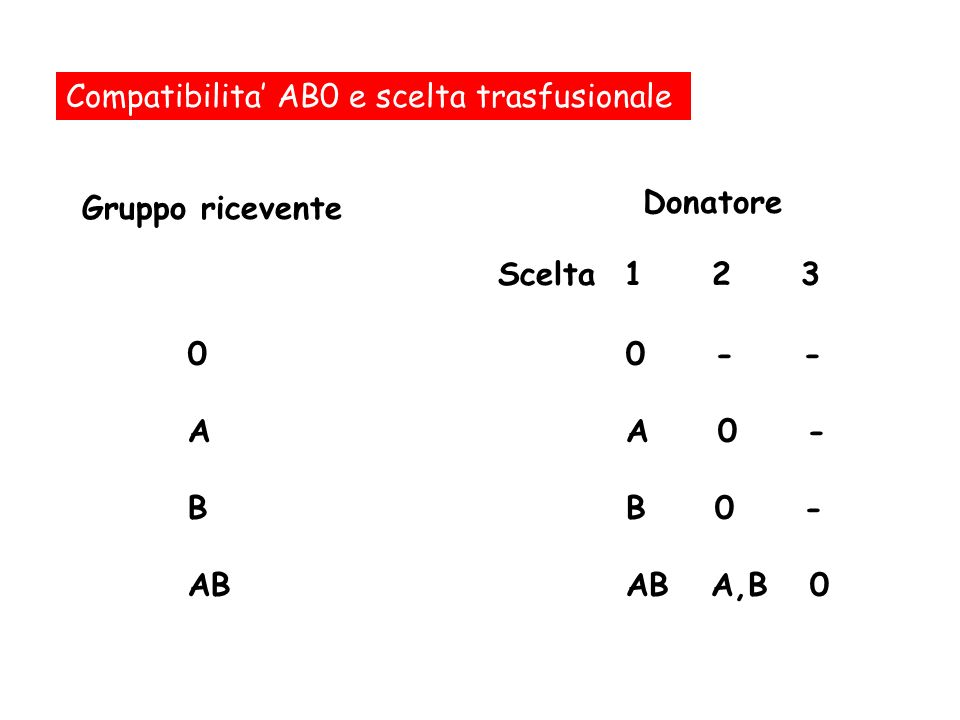 Compatibilita AB0 e scelta trasfusionale Gruppo ricevente 0 - - A 0 - B 0 - AB A,B 0 Donatore Scelta 1 2 3 0 A B AB