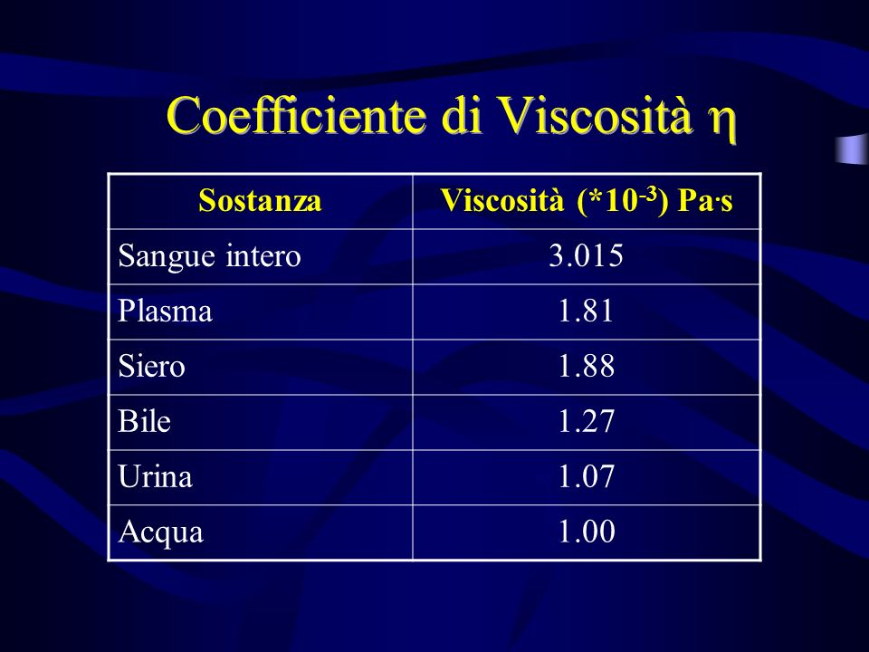 Coefficiente di Viscosità SostanzaViscosità (*10 -3 ) Pa. s Sangue intero3.015 Plasma1.81 Siero1.88 Bile1.27 Urina1.07 Acqua1.00