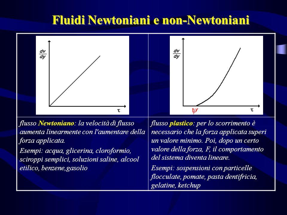 flusso Newtoniano: la velocità di flusso aumenta linearmente con l'aumentare della forza applicata. Esempi: acqua, glicerina, cloroformio, sciroppi se