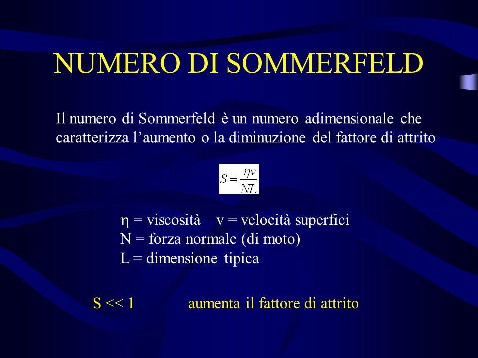 NUMERO DI SOMMERFELD Il numero di Sommerfeld è un numero adimensionale che caratterizza laumento o la diminuzione del fattore di attrito = viscosità v