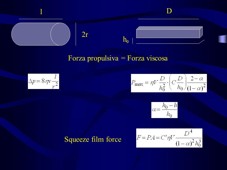 l 2r h0h0 D Forza propulsiva = Forza viscosa Squeeze film force