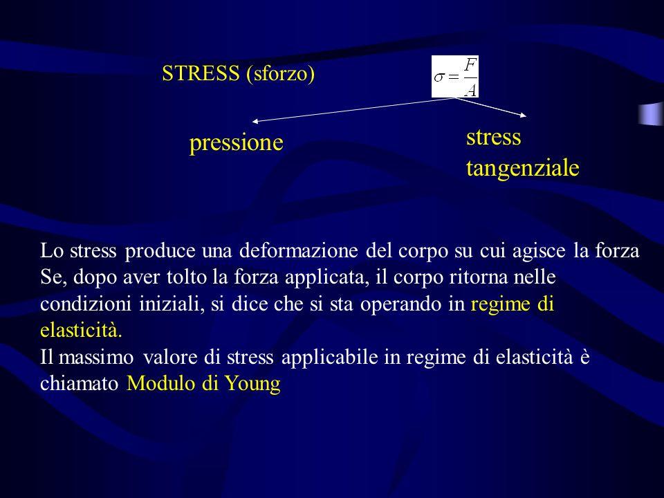 STRESS (sforzo) pressione stress tangenziale Lo stress produce una deformazione del corpo su cui agisce la forza Se, dopo aver tolto la forza applicat