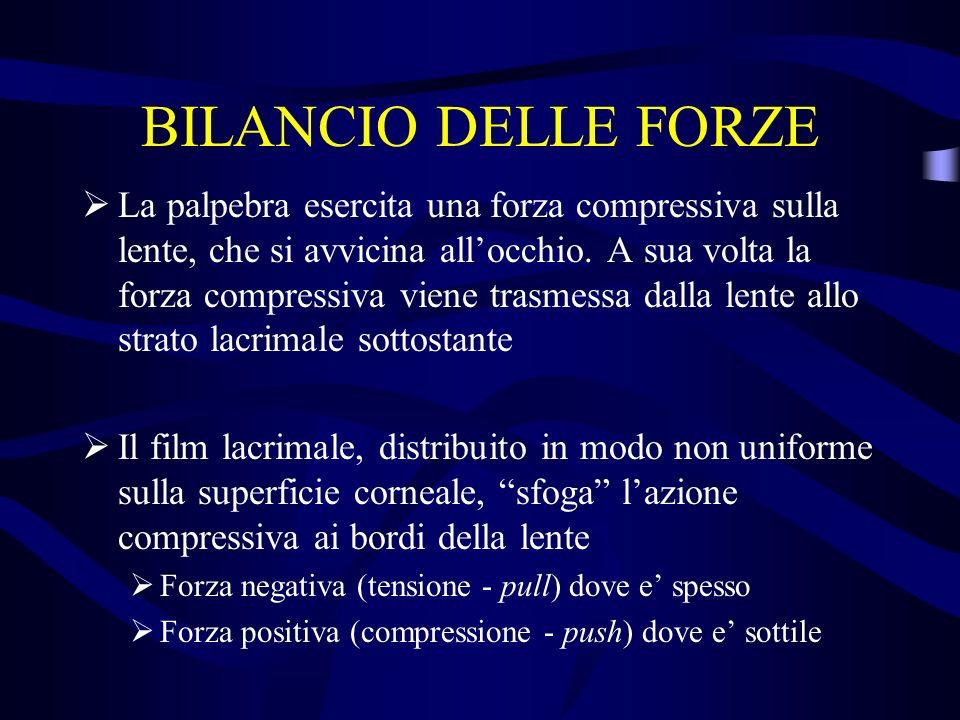 BILANCIO DELLE FORZE La palpebra esercita una forza compressiva sulla lente, che si avvicina allocchio. A sua volta la forza compressiva viene trasmes