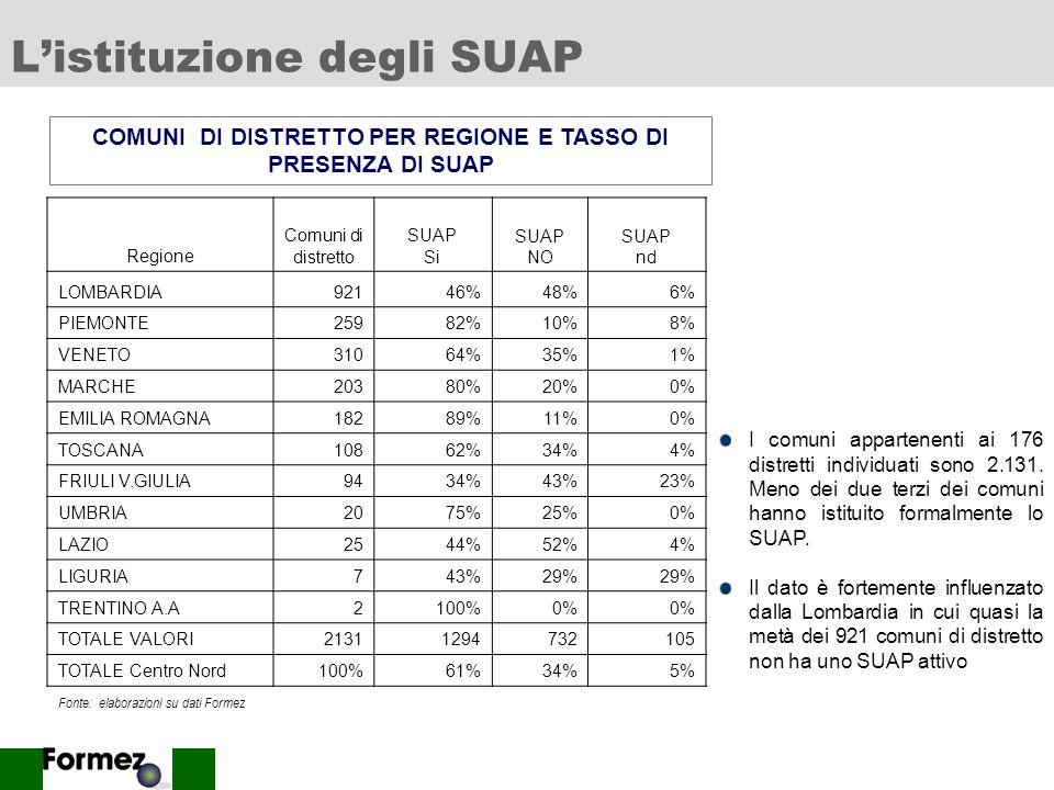 5 La mappa distrettuale ISTAT RegioneN.RO% LOMBARDIA4224% MARCHE3419% VENETO2916% EMILIA ROMAGNA2414% TOSCANA1911% PIEMONTE159% UMBRIA53% FRIULI V.GIULIA32% LAZIO21% TRENTINO A.A21% LIGURIA11% TOTALE Centro Nord176100% Fonte: elaborazioni su dati Istat