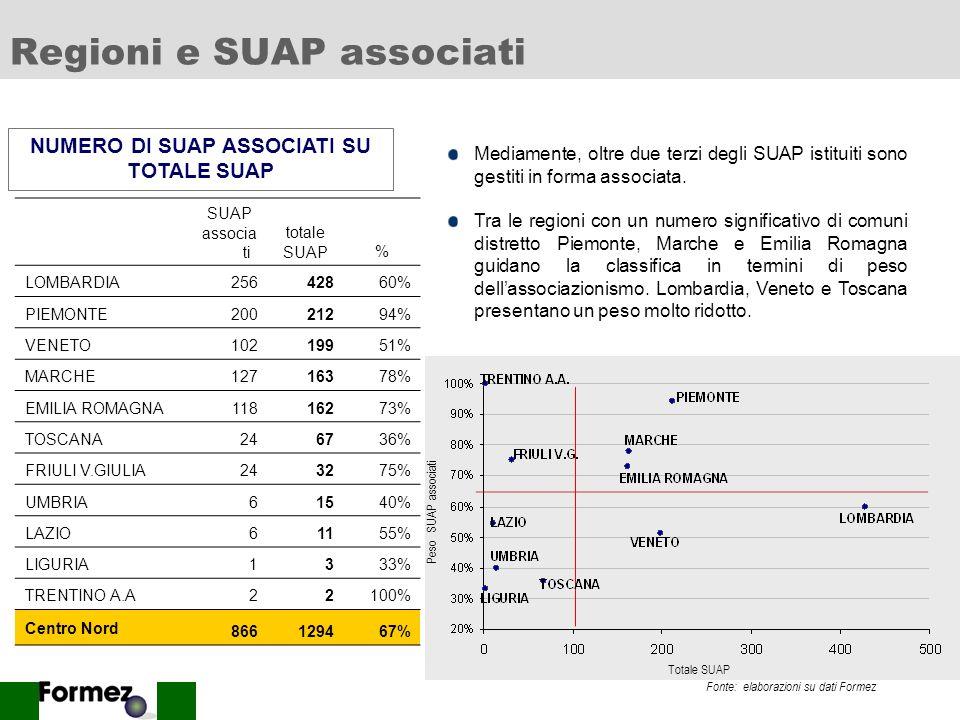 8 Regioni e SUAP associati SUAP associa ti totale SUAP% LOMBARDIA25642860% PIEMONTE20021294% VENETO10219951% MARCHE12716378% EMILIA ROMAGNA11816273% TOSCANA246736% FRIULI V.GIULIA243275% UMBRIA61540% LAZIO61155% LIGURIA1333% TRENTINO A.A22100% Centro Nord 866129467% NUMERO DI SUAP ASSOCIATI SU TOTALE SUAP Mediamente, oltre due terzi degli SUAP istituiti sono gestiti in forma associata.
