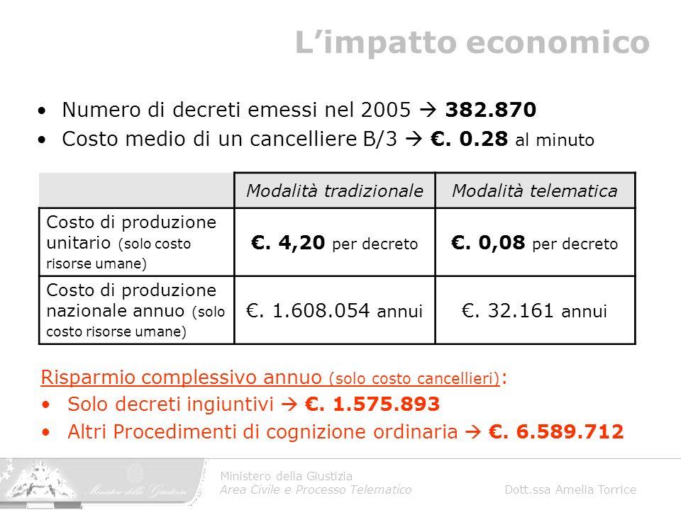 Ministero della Giustizia Area Civile e Processo Telematico Dott.ssa Amelia Torrice Limpatto economico Numero di decreti emessi nel 2005 382.870 Costo medio di un cancelliere B/3.