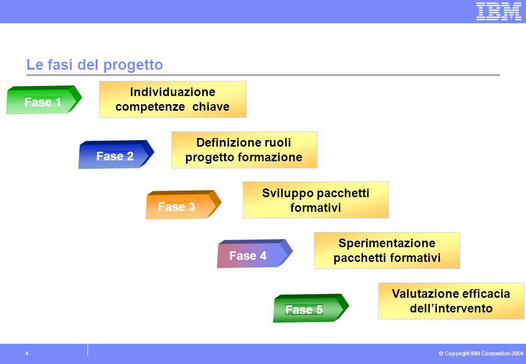 © Copyright IBM Corporation 2004 4 Le fasi del progetto Individuazione competenze chiave Fase 1 Sviluppo pacchetti formativi Fase 3 Sperimentazione pacchetti formativi Fase 4 Valutazione efficacia dellintervento Fase 5 Definizione ruoli progetto formazione Fase 2