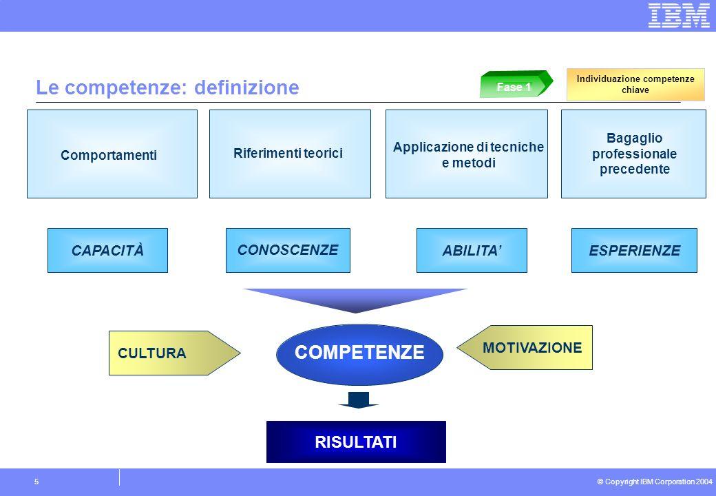 © Copyright IBM Corporation 2004 5 RISULTATI ABILITACONOSCENZEESPERIENZECAPACITÀ MOTIVAZIONE CULTURA COMPETENZE Riferimenti teorici Applicazione di tecniche e metodi Bagaglio professionale precedente Comportamenti Individuazione competenze chiave Fase 1 Le competenze: definizione