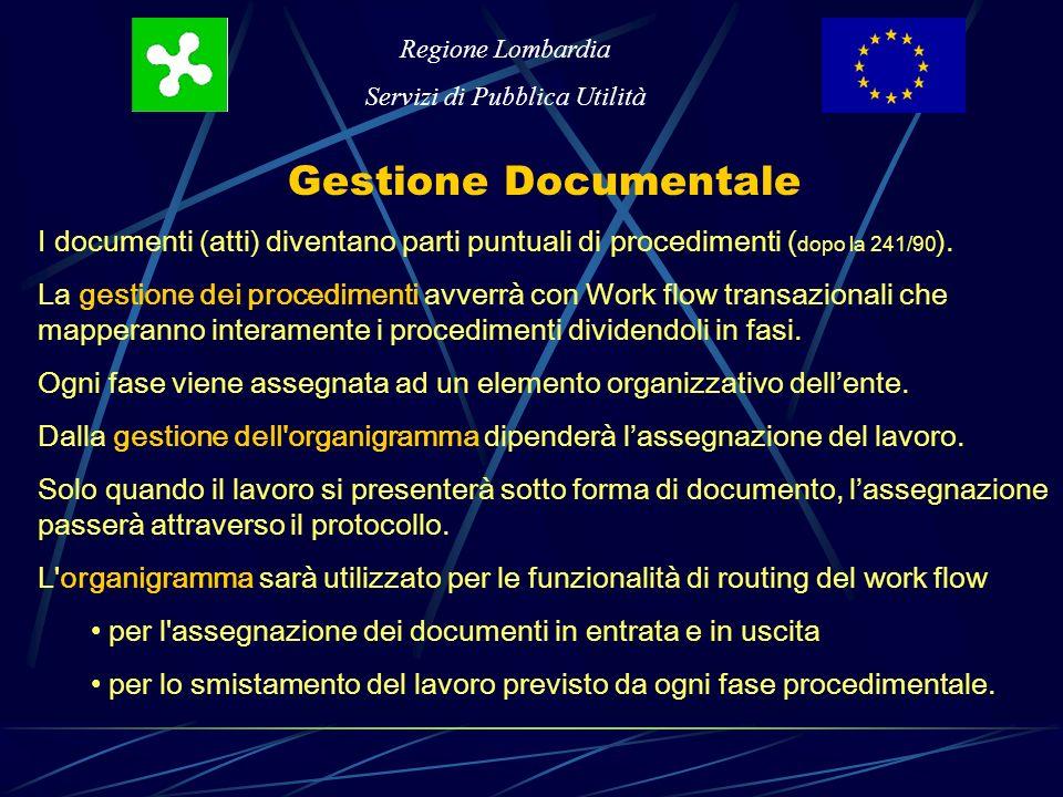Regione Lombardia Servizi di Pubblica Utilità Gestione Documentale I documenti (atti) diventano parti puntuali di procedimenti ( dopo la 241/90 ).