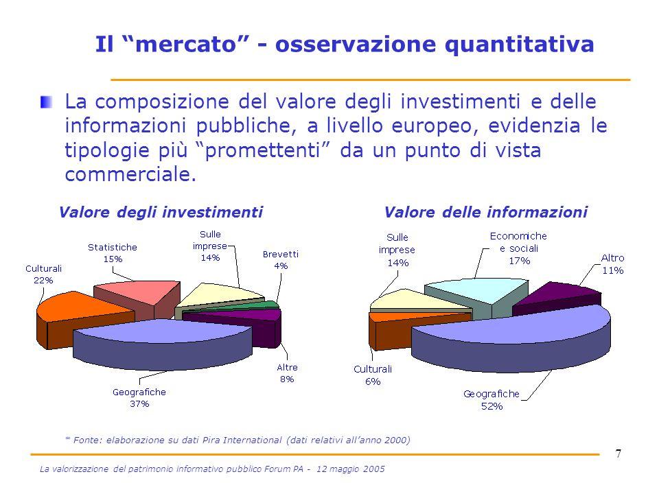 7 La valorizzazione del patrimonio informativo pubblico Forum PA - 12 maggio 2005 Il mercato - osservazione quantitativa La composizione del valore degli investimenti e delle informazioni pubbliche, a livello europeo, evidenzia le tipologie più promettenti da un punto di vista commerciale.
