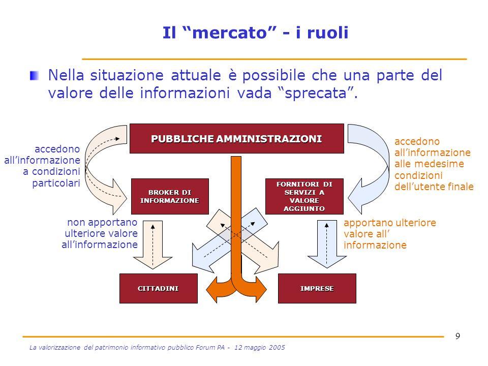 9 La valorizzazione del patrimonio informativo pubblico Forum PA - 12 maggio 2005 Il mercato - i ruoli Nella situazione attuale è possibile che una parte del valore delle informazioni vada sprecata.