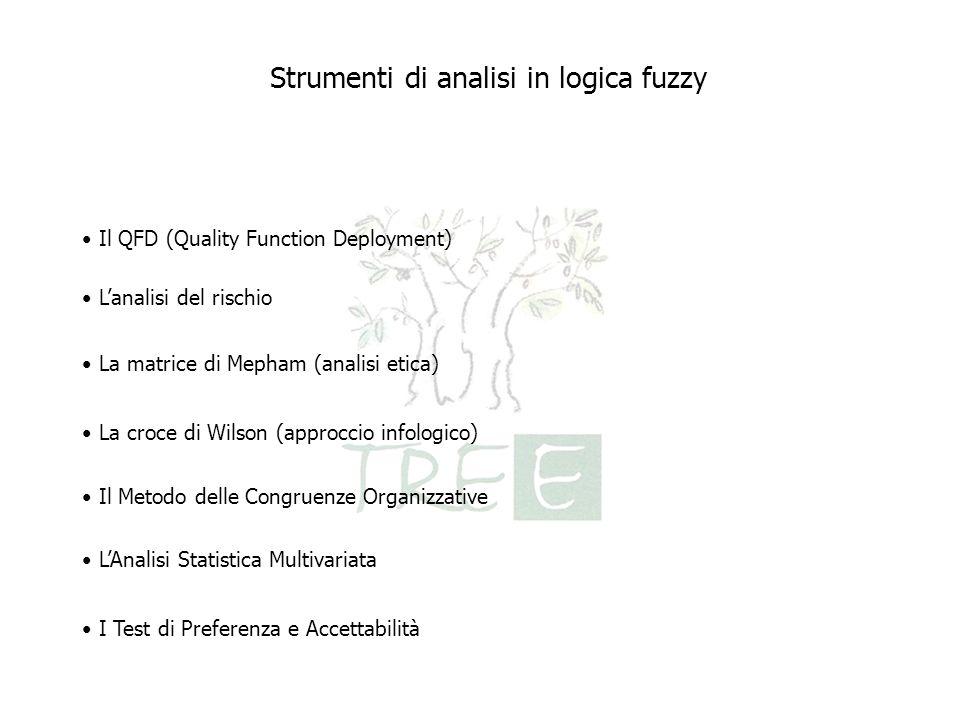 Il QFD (Quality Function Deployment) Lanalisi del rischio La matrice di Mepham (analisi etica) La croce di Wilson (approccio infologico) Il Metodo del