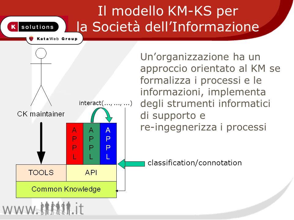 Il modello KM-KS per la Società dellInformazione Unorganizzazione ha un approccio orientato al KM se formalizza i processi e le informazioni, implementa degli strumenti informatici di supporto e re-ingegnerizza i processi classification/connotation interact(...,...,...)