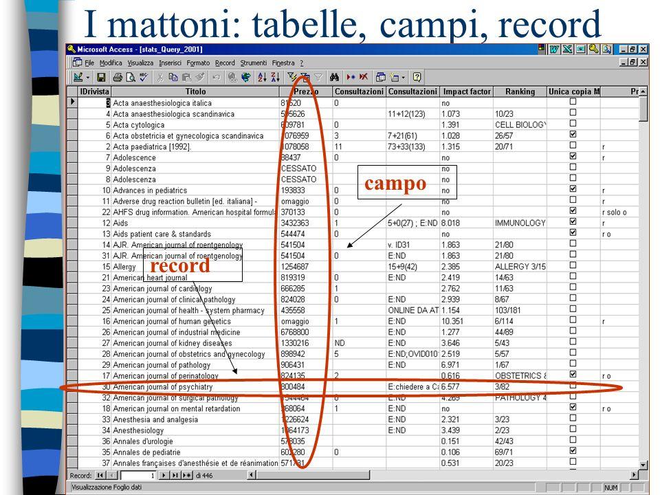 Basi dati semplici e relazionali n Una tabella vs n Più tabelle collegate tra loro