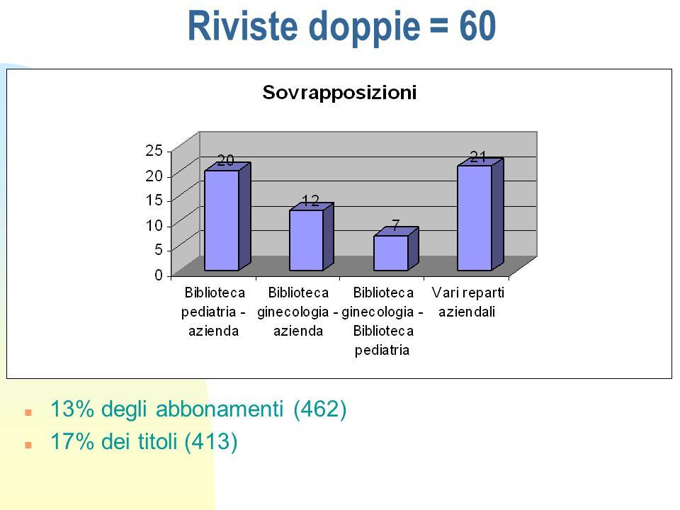 Riviste doppie = 60 n 13% degli abbonamenti (462) n 17% dei titoli (413)
