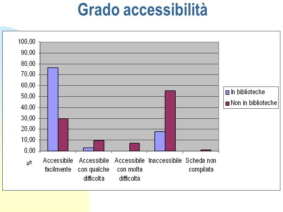 Grado accessibilità