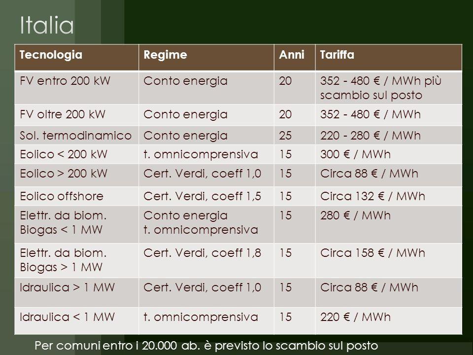 TecnologiaRegimeAnniTariffa FV entro 200 kWConto energia20352 - 480 / MWh più scambio sul posto FV oltre 200 kWConto energia20352 - 480 / MWh Sol.