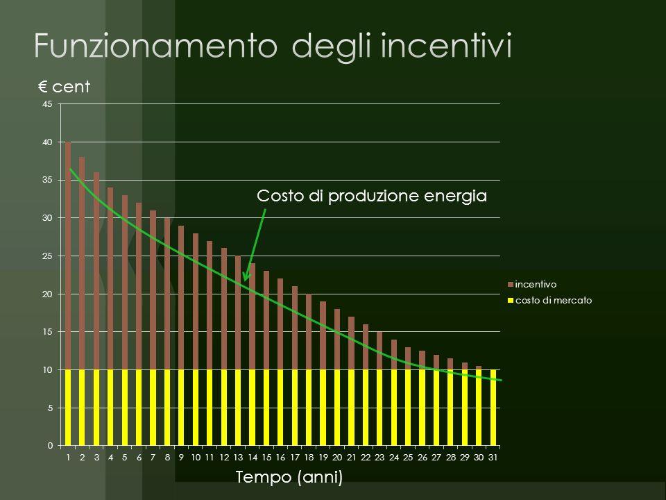 Costo di produzione energia Tempo (anni) cent