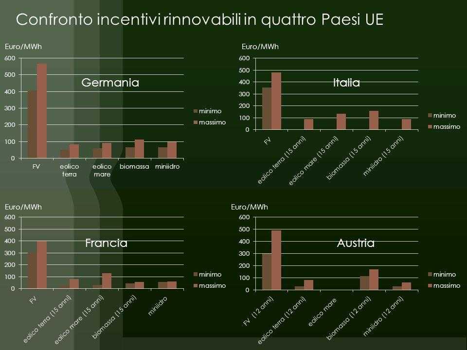 GermaniaItalia FranciaAustria Euro/MWh Confronto incentivi rinnovabili in quattro Paesi UE