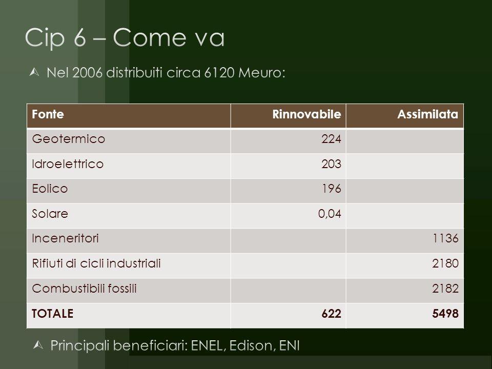 FonteRinnovabileAssimilata Geotermico224 Idroelettrico203 Eolico196 Solare0,04 Inceneritori1136 Rifiuti di cicli industriali2180 Combustibili fossili2182 TOTALE6225498
