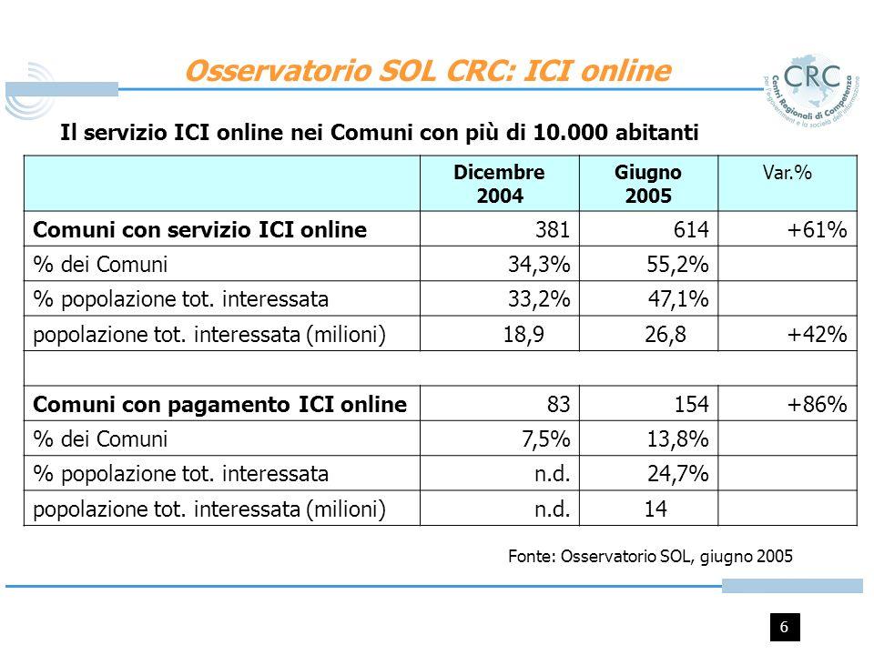 6 Osservatorio SOL CRC: ICI online Dicembre 2004 Giugno 2005 Var.% Comuni con servizio ICI online381614+61% % dei Comuni34,3%55,2% % popolazione tot.