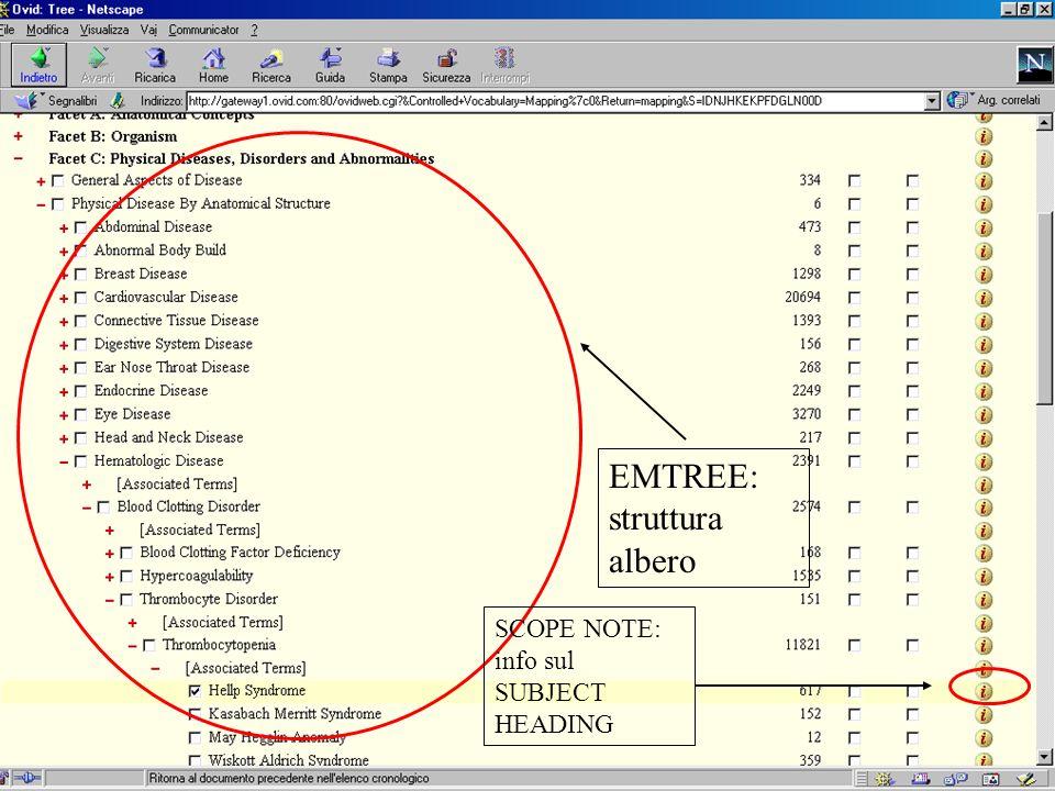EMTREE: struttura albero SCOPE NOTE: info sul SUBJECT HEADING