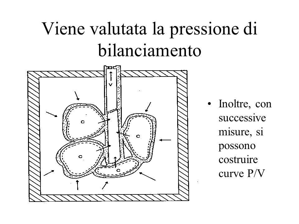 Viene valutata la pressione di bilanciamento Inoltre, con successive misure, si possono costruire curve P/V