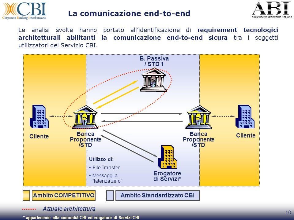 10 Cliente La comunicazione end-to-end Cliente Ambito COMPETITIVOAmbito Standardizzato CBI * appartenente alla comunità CBI ed erogatore di Servizi CB