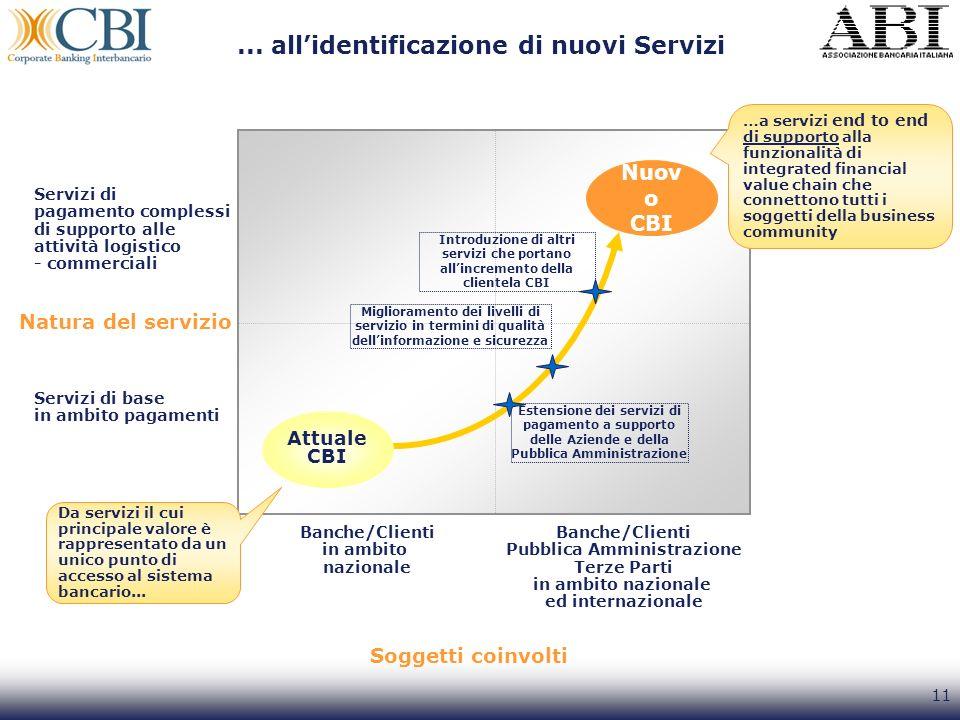 11 Nuov o CBI Attuale CBI Estensione dei servizi di pagamento a supporto delle Aziende e della Pubblica Amministrazione Miglioramento dei livelli di s