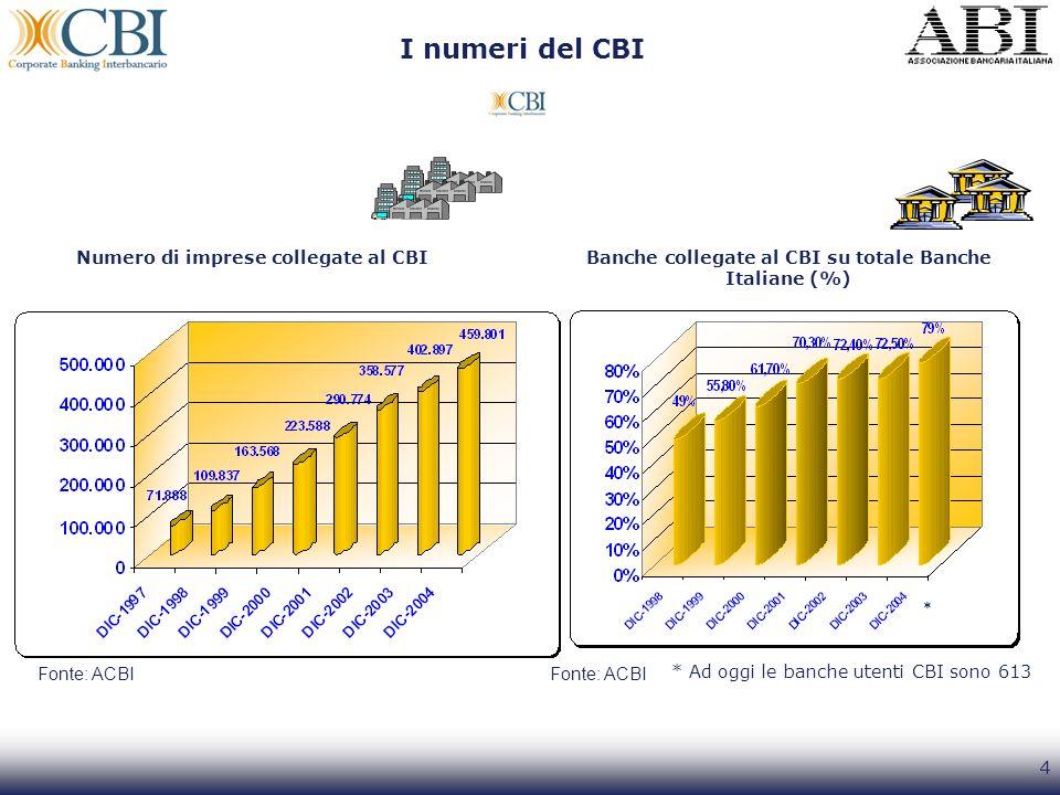 4 Numero di imprese collegate al CBIBanche collegate al CBI su totale Banche Italiane (%) Fonte: ACBI I numeri del CBI * Ad oggi le banche utenti CBI