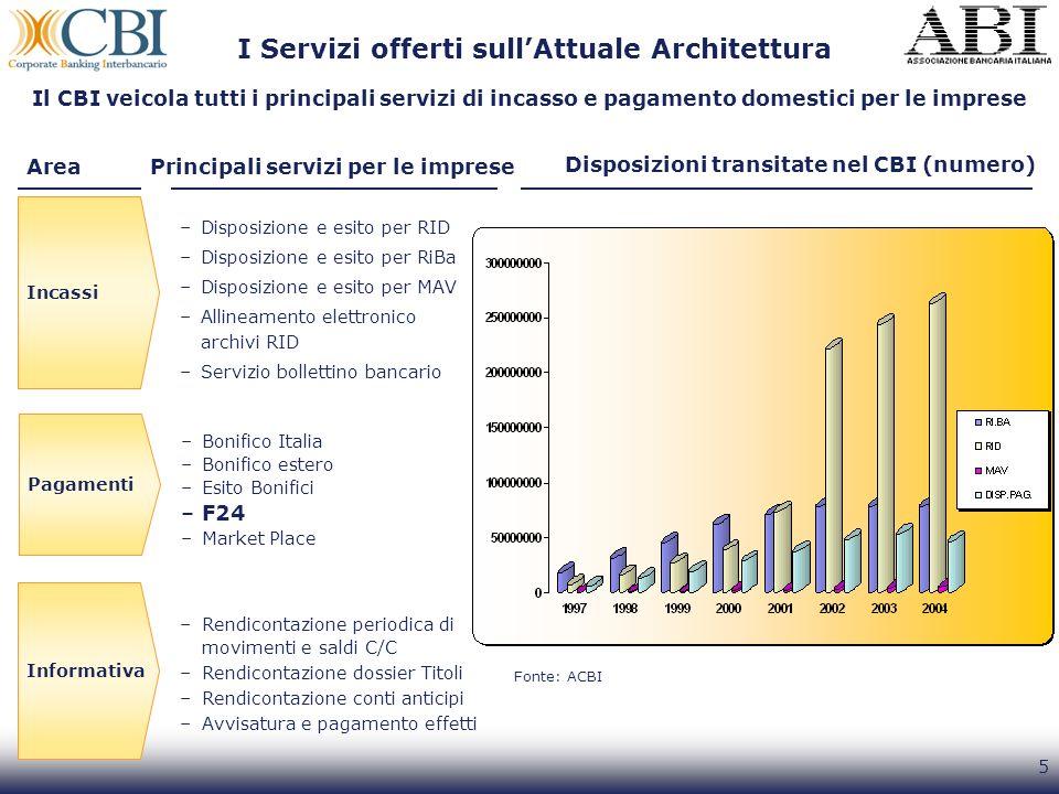 5 Il CBI veicola tutti i principali servizi di incasso e pagamento domestici per le imprese Principali servizi per le impreseArea Informativa –Rendico