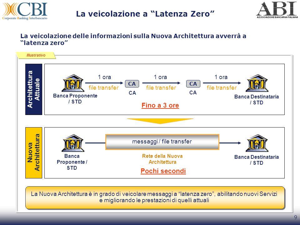 9 La veicolazione delle informazioni sulla Nuova Architettura avverrà a latenza zero La veicolazione a Latenza Zero Illustrativo Banca Proponente / ST