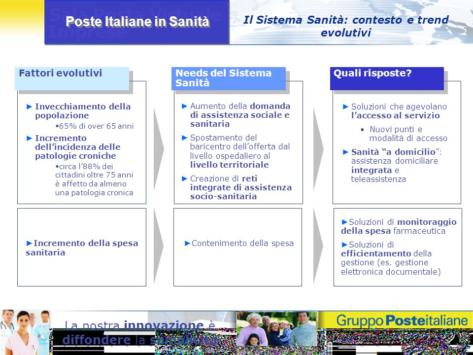 Poste Italiane in Sanità La nostra innovazione è diffondere la semplicità Il Sistema Sanità: contesto e trend evolutivi Fattori evolutivi Needs del Si
