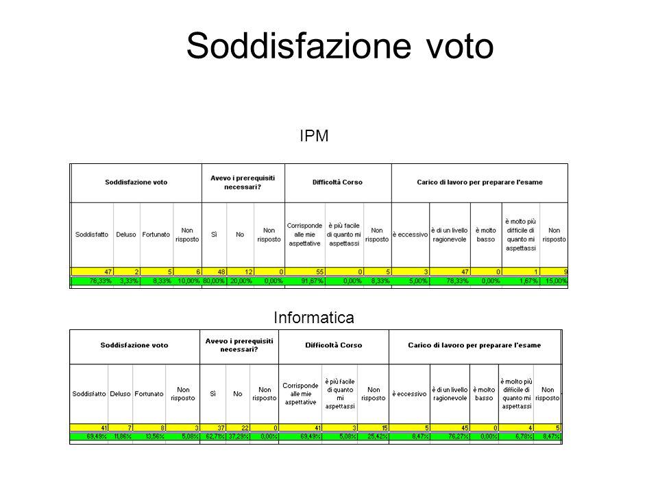 IPM Informatica Soddisfazione voto