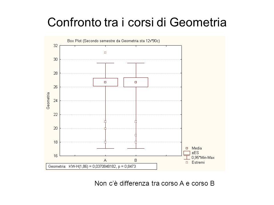 Confronto tra i corsi di Geometria Non cè differenza tra corso A e corso B