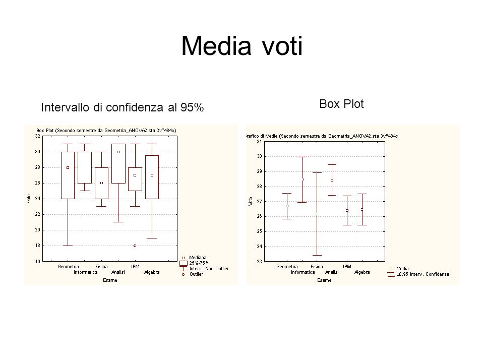 Media voti Box Plot Intervallo di confidenza al 95%