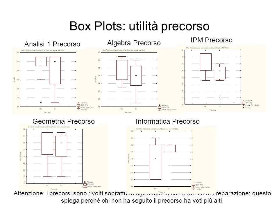 Box Plots: utilità precorso Geometria Precorso IPM Precorso Analisi 1 Precorso Algebra Precorso Attenzione: i precorsi sono rivolti soprattutto agli studenti con carenze di preparazione: questo spiega perché chi non ha seguito il precorso ha voti più alti.