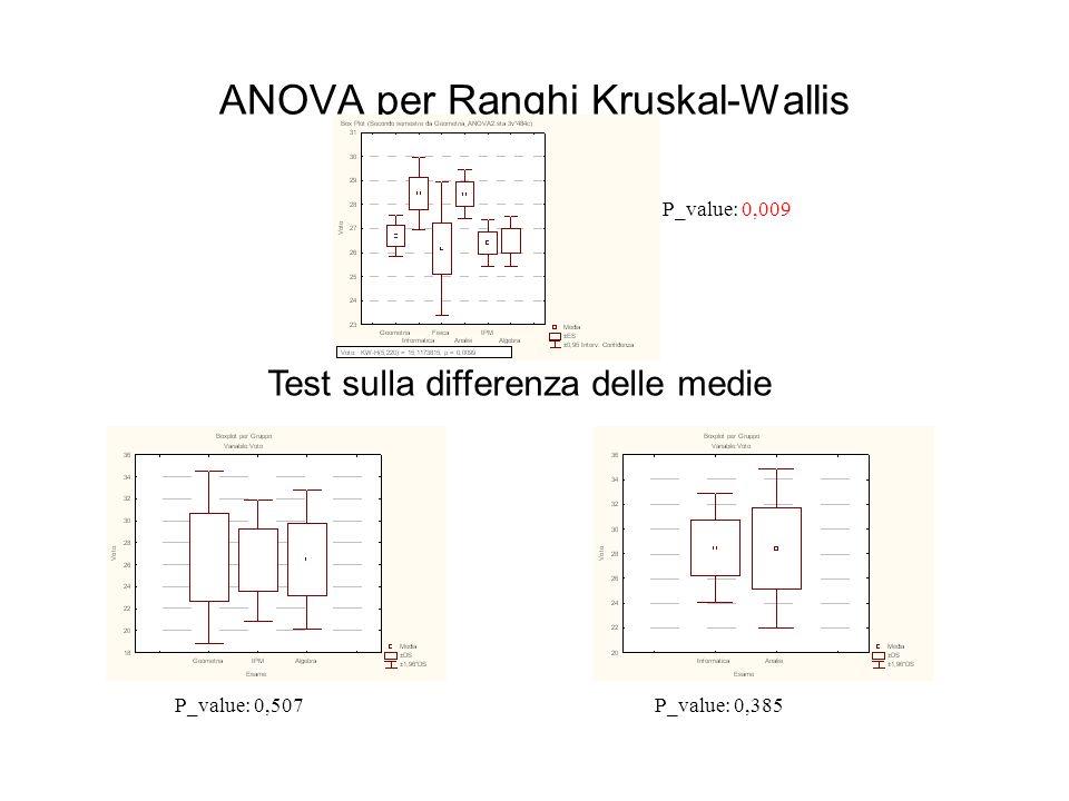 ANOVA per Ranghi Kruskal-Wallis P_value: 0,009 P_value: 0,507P_value: 0,385 Test sulla differenza delle medie