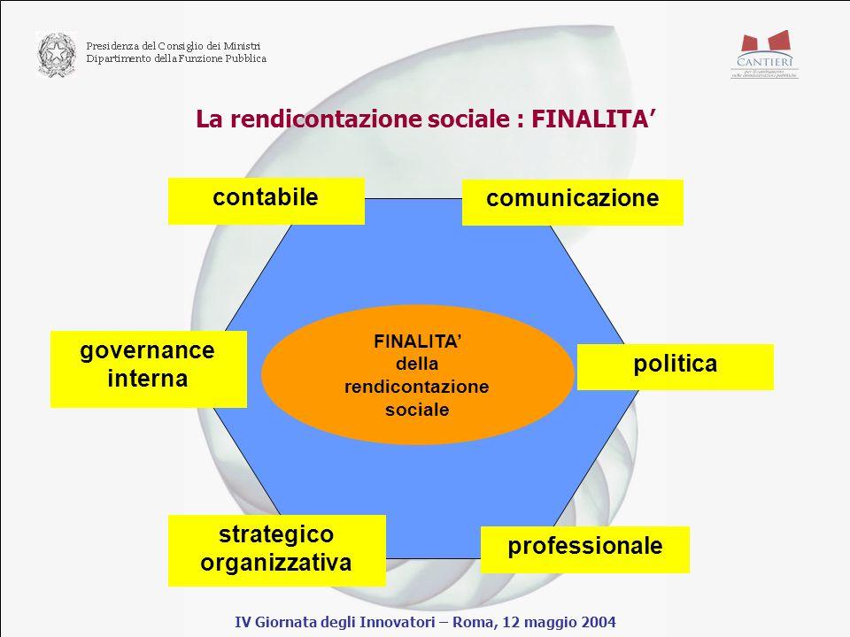 La rendicontazione sociale : FINALITA IV Giornata degli Innovatori – Roma, 12 maggio 2004 FINALITA della rendicontazione sociale contabile comunicazione politica governance interna strategico organizzativa professionale
