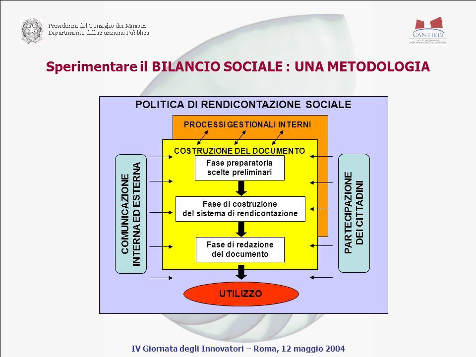 Sperimentare il BILANCIO SOCIALE : UNA METODOLOGIA IV Giornata degli Innovatori – Roma, 12 maggio 2004 POLITICA DI RENDICONTAZIONE SOCIALE COSTRUZIONE DEL DOCUMENTO Fase preparatoria scelte preliminari Fase di costruzione del sistema di rendicontazione Fase di redazione del documento COMUNICAZIONE INTERNA ED ESTERNA UTILIZZO PARTECIPAZIONE DEI CITTADINI PROCESSI GESTIONALI INTERNI
