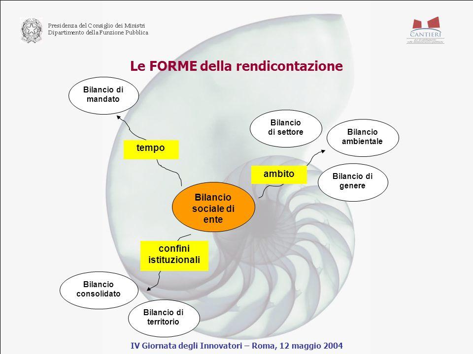 Le FORME della rendicontazione IV Giornata degli Innovatori – Roma, 12 maggio 2004 Bilancio sociale di ente tempo ambito confini istituzionali Bilancio di mandato Bilancio di genere Bilancio ambientale Bilancio di settore Bilancio consolidato Bilancio di territorio