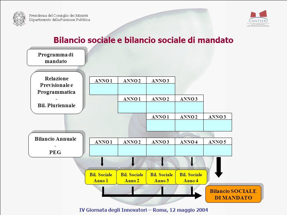 Bilancio sociale e bilancio sociale di mandato IV Giornata degli Innovatori – Roma, 12 maggio 2004 Programma di mandato ANNO 1ANNO 2ANNO 3ANNO 1ANNO 2ANNO 3ANNO 1ANNO 2ANNO 3 Relazione Previsionale e Programmatica - Bil.