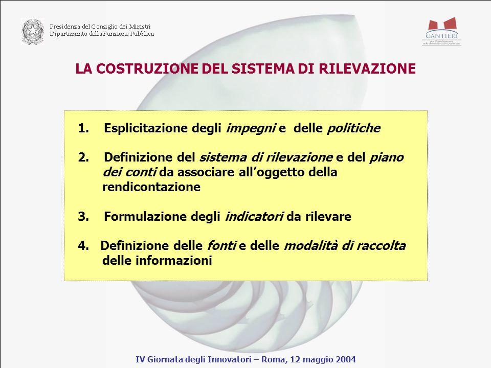 LA COSTRUZIONE DEL SISTEMA DI RILEVAZIONE IV Giornata degli Innovatori – Roma, 12 maggio 2004 1.