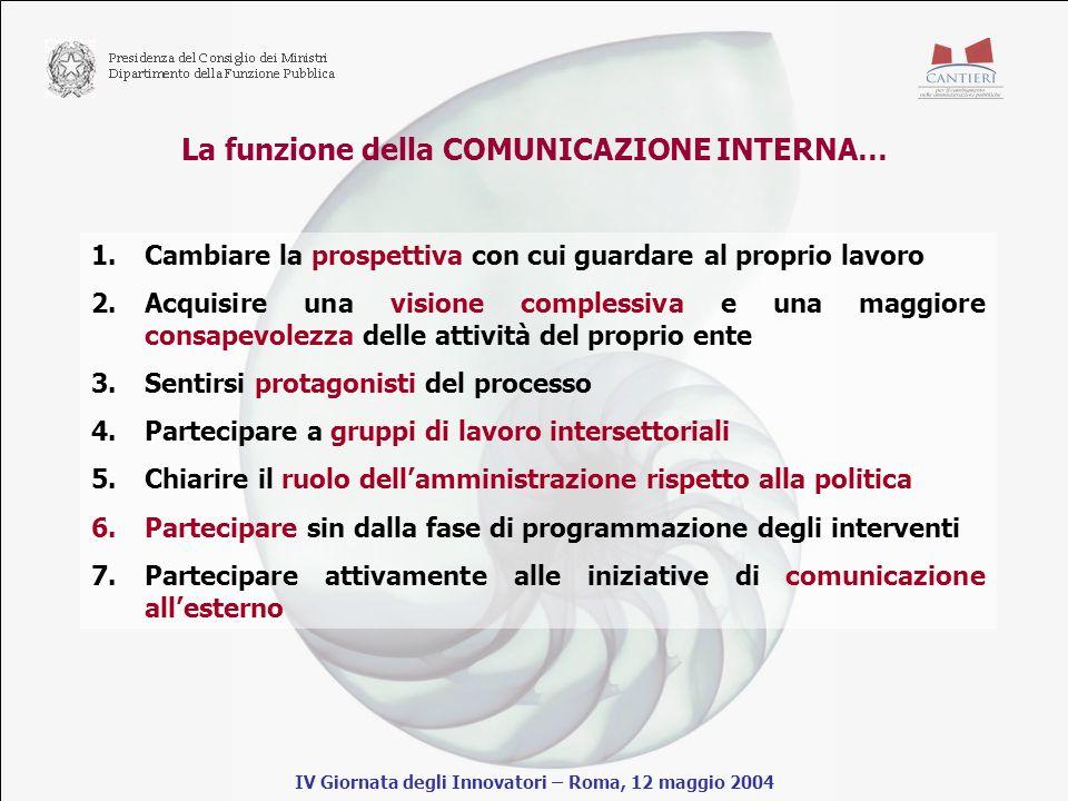 La funzione della COMUNICAZIONE INTERNA… IV Giornata degli Innovatori – Roma, 12 maggio 2004 1.Cambiare la prospettiva con cui guardare al proprio lavoro 2.Acquisire una visione complessiva e una maggiore consapevolezza delle attività del proprio ente 3.Sentirsi protagonisti del processo 4.Partecipare a gruppi di lavoro intersettoriali 5.Chiarire il ruolo dellamministrazione rispetto alla politica 6.Partecipare sin dalla fase di programmazione degli interventi 7.Partecipare attivamente alle iniziative di comunicazione allesterno