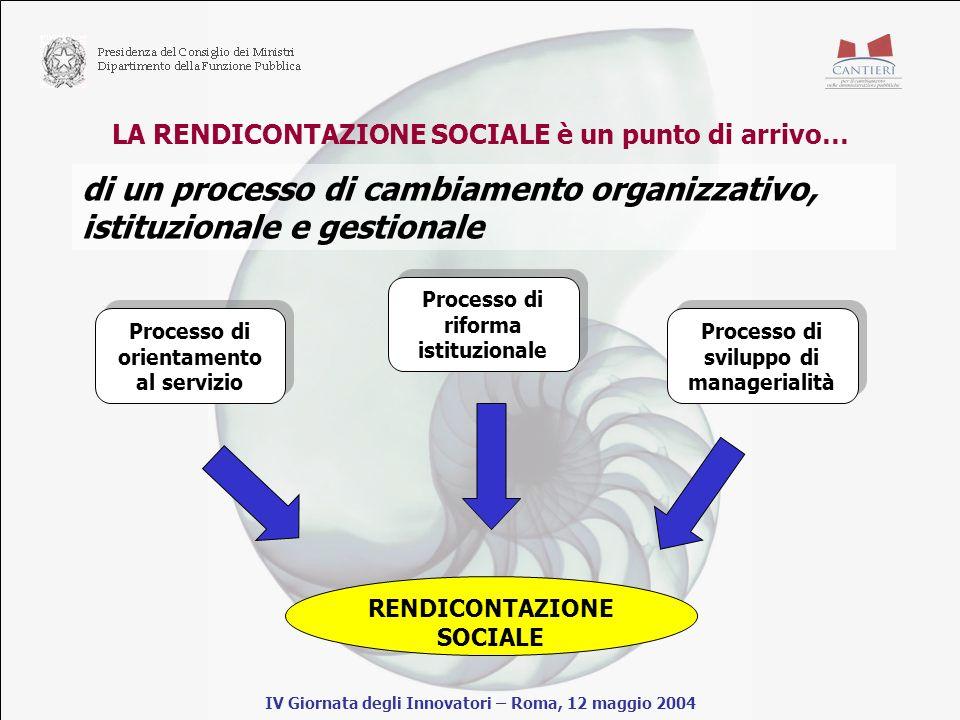 LA RENDICONTAZIONE SOCIALE è un punto di arrivo… IV Giornata degli Innovatori – Roma, 12 maggio 2004 Processo di orientamento al servizio Processo di riforma istituzionale Processo di sviluppo di managerialità RENDICONTAZIONE SOCIALE di un processo di cambiamento organizzativo, istituzionale e gestionale