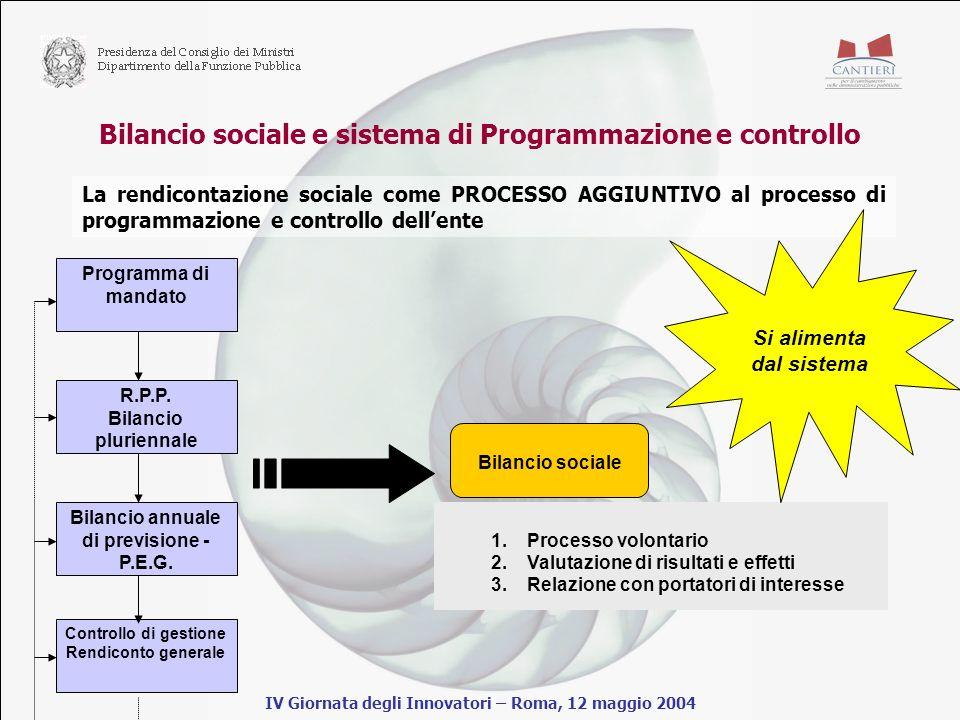 Bilancio sociale e sistema di Programmazione e controllo IV Giornata degli Innovatori – Roma, 12 maggio 2004 La rendicontazione sociale come PROCESSO AGGIUNTIVO al processo di programmazione e controllo dellente Programma di mandato R.P.P.