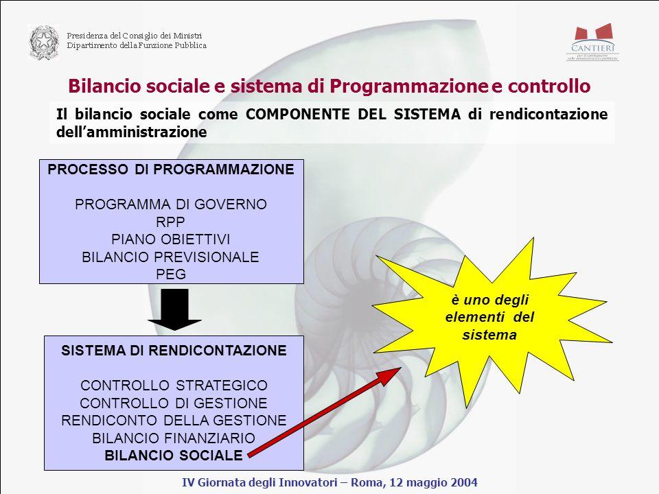 Bilancio sociale e sistema di Programmazione e controllo IV Giornata degli Innovatori – Roma, 12 maggio 2004 Il bilancio sociale come COMPONENTE DEL SISTEMA di rendicontazione dellamministrazione PROCESSO DI PROGRAMMAZIONE PROGRAMMA DI GOVERNO RPP PIANO OBIETTIVI BILANCIO PREVISIONALE PEG SISTEMA DI RENDICONTAZIONE CONTROLLO STRATEGICO CONTROLLO DI GESTIONE RENDICONTO DELLA GESTIONE BILANCIO FINANZIARIO BILANCIO SOCIALE è uno degli elementi del sistema